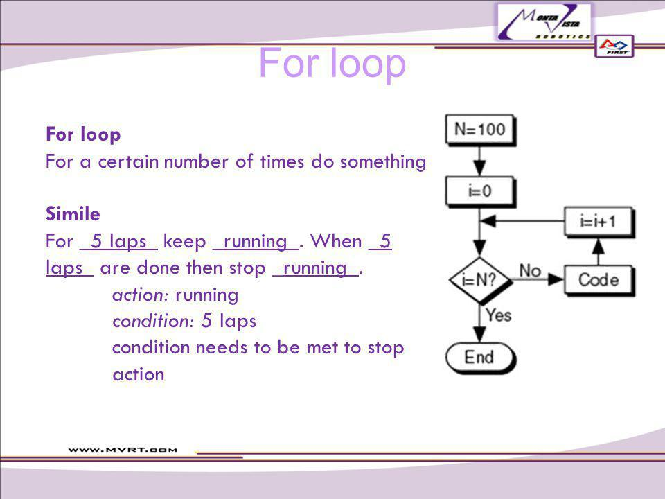 For loop For a certain number of times do something Simile For _5 laps_ keep _running_.