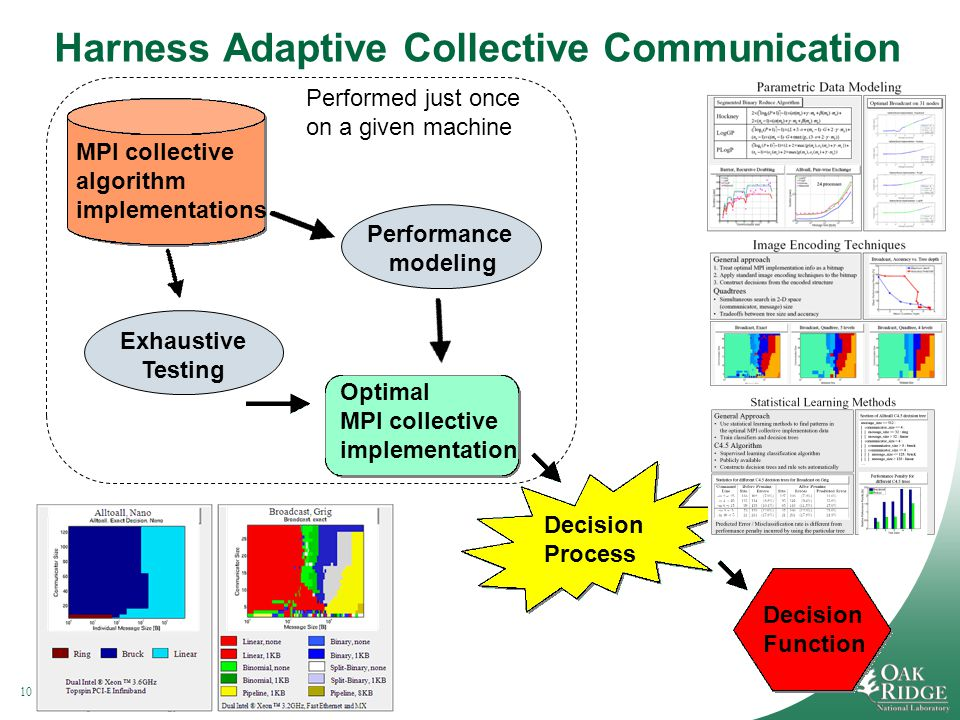 10Managed by UT-Battelle for the Department of Energy Harness Adaptive Collective Communication MPI collective algorithm implementations Exhaustive Testing Optimal MPI collective implementation Decision Process Decision Function Performance modeling Performed just once on a given machine