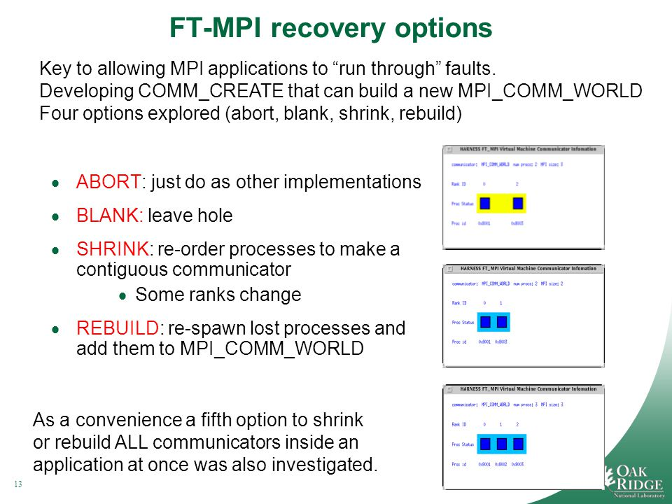 13Managed by UT-Battelle for the Department of Energy FT-MPI recovery options ABORT: just do as other implementations BLANK: leave hole SHRINK: re-order processes to make a contiguous communicator Some ranks change REBUILD: re-spawn lost processes and add them to MPI_COMM_WORLD Key to allowing MPI applications to run through faults.