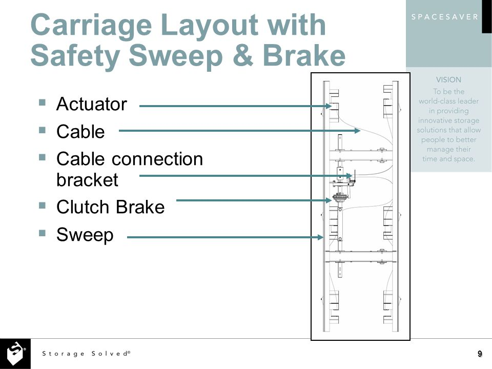 Carriage Layout with Safety Sweep & Brake 9 Actuator Cable Cable connection bracket Clutch Brake Sweep