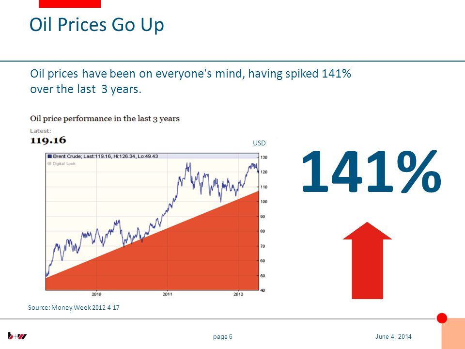 page 6 Source: Money Week 2012 4 17 Oil prices have been on everyone s mind, having spiked 141% over the last 3 years.