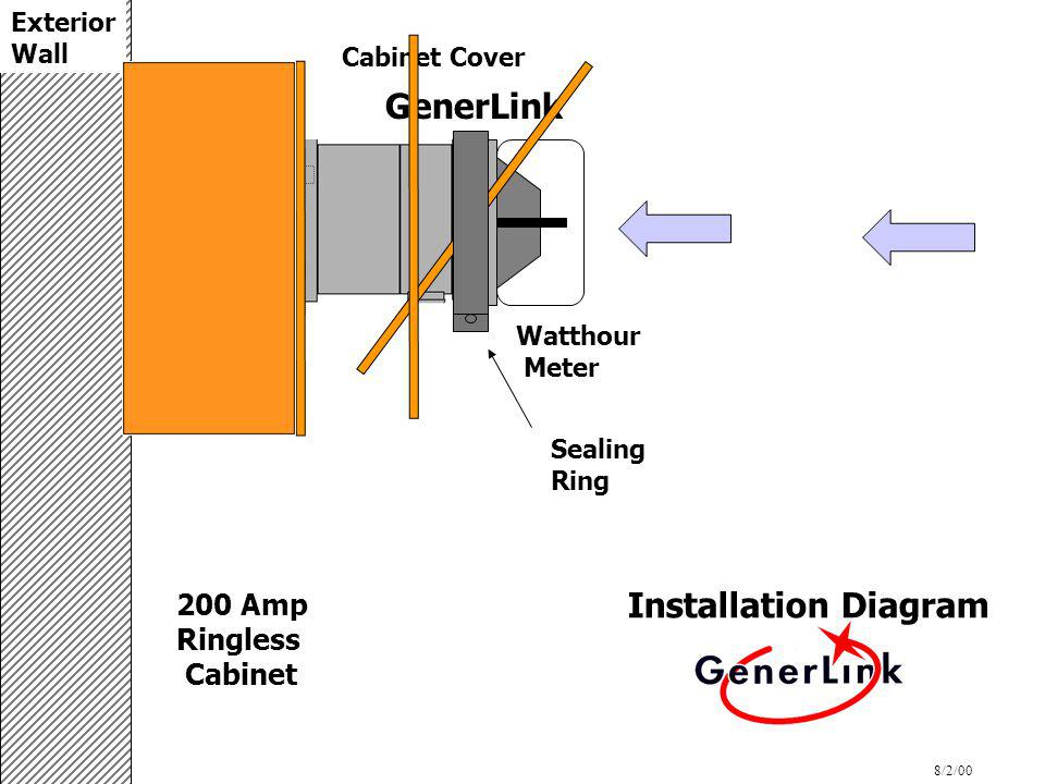 Installation Diagram 200 Amp Ringless Cabinet GenerLink Cabinet Cover Watthour Meter 8/2/00 Sealing Ring Exterior Wall