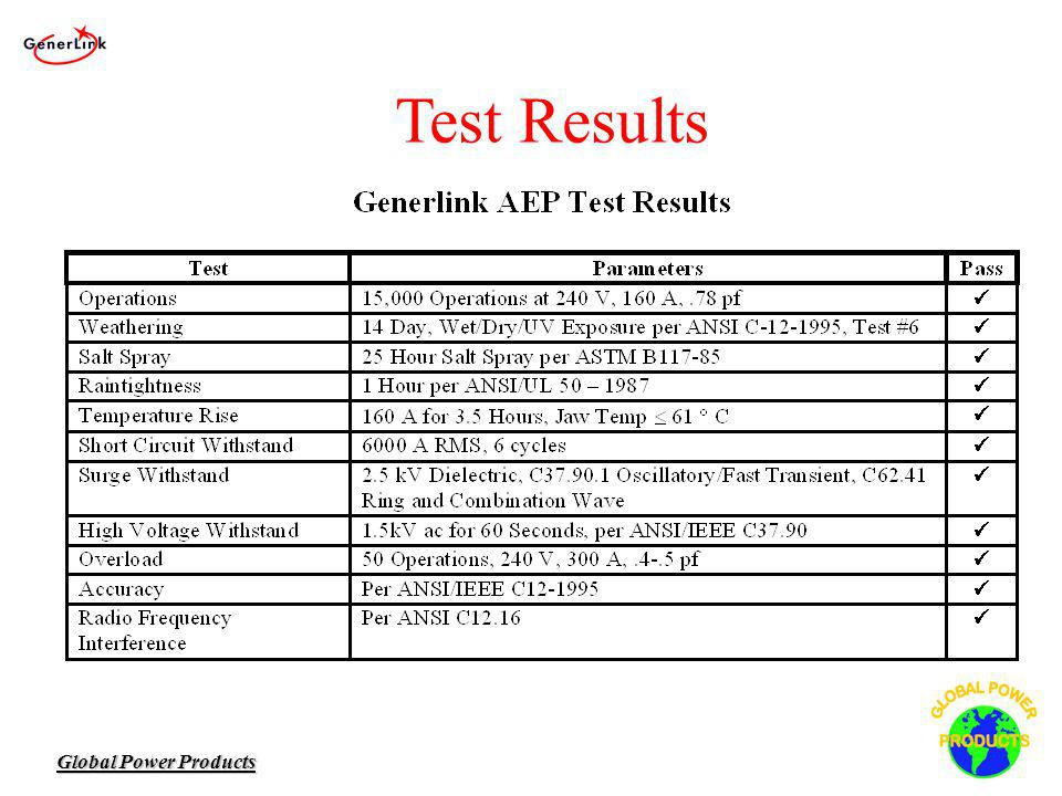 Global Power Products Test Results