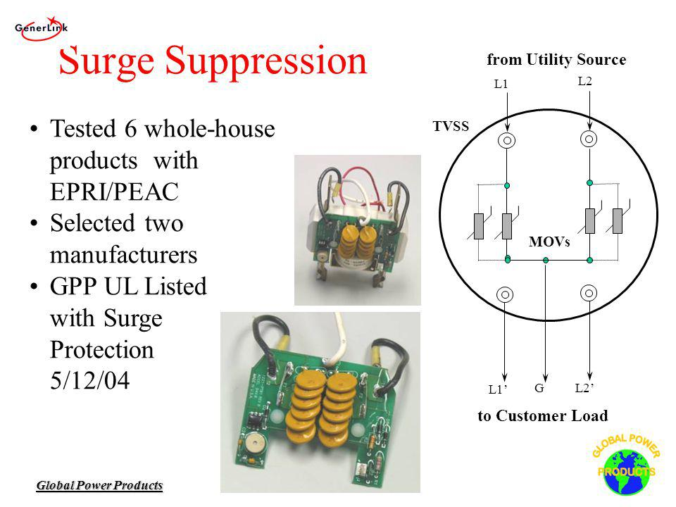 Surge Suppression Tested 6 whole-house products with EPRI/PEAC Selected two manufacturers GPP UL Listed with Surge Protection 5/12/04 to Customer Load TVSS L1 L2 from Utility Source L1 GL2 MOVs