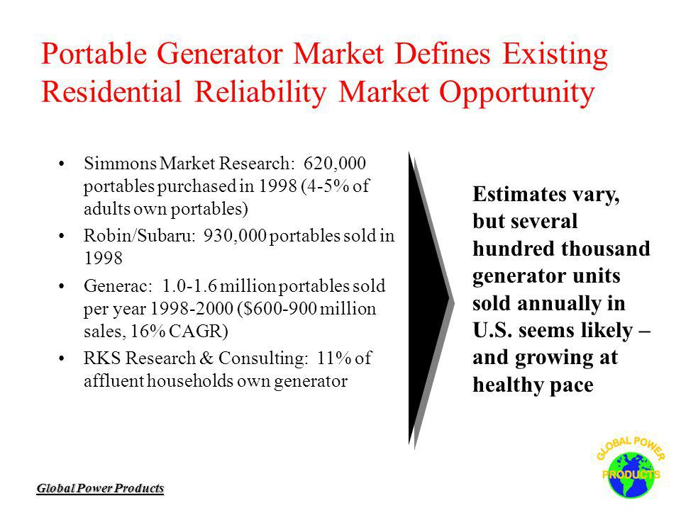 Global Power Products Portable Generator Market Defines Existing Residential Reliability Market Opportunity Simmons Market Research: 620,000 portables purchased in 1998 (4-5% of adults own portables) Robin/Subaru: 930,000 portables sold in 1998 Generac: 1.0-1.6 million portables sold per year 1998-2000 ($600-900 million sales, 16% CAGR) RKS Research & Consulting: 11% of affluent households own generator Estimates vary, but several hundred thousand generator units sold annually in U.S.