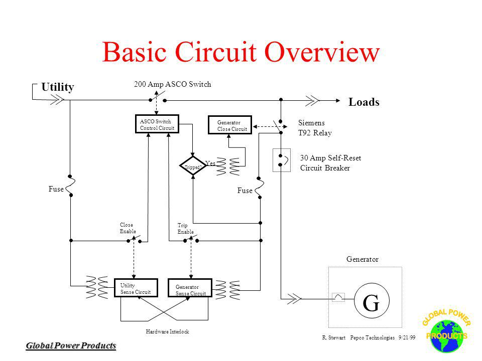 Global Power Products Basic Circuit Overview ASCO Switch Control Circuit 200 Amp ASCO Switch Utility Sense Circuit Generator Sense Circuit Hardware Interlock Close Enable Trip Enable Generator Close Circuit Siemens T92 Relay Tripped.