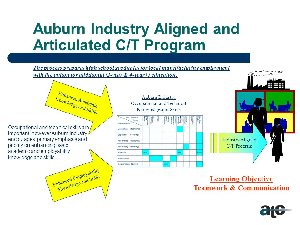 Course of Study Coverage/Gap Map C/T Course of Study Industry Need Cabinetmaking andMillwork ElectricalTechnology HVACR DraftingDesignTechnology IndustrialMaintenanceTechnology PrecisionMachiningTechnologyWeldingTechnology CoordinatedStudies New CourseNeeded Separating – (Machining) Separating – (Shearing) Assembling – (Fastening) Assembling – (Bonding) Materials WoodMetalPlastic Maintenance Measurement & Layout Metric Process Improvement Basics of Manufacturing/Business