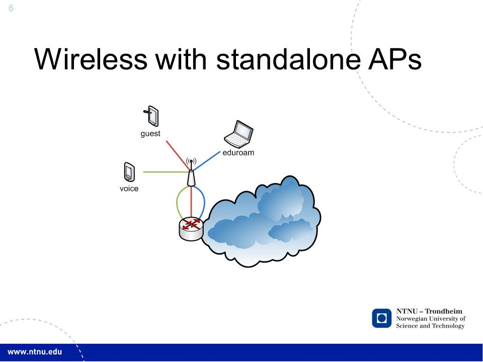 6 Wireless with standalone APs