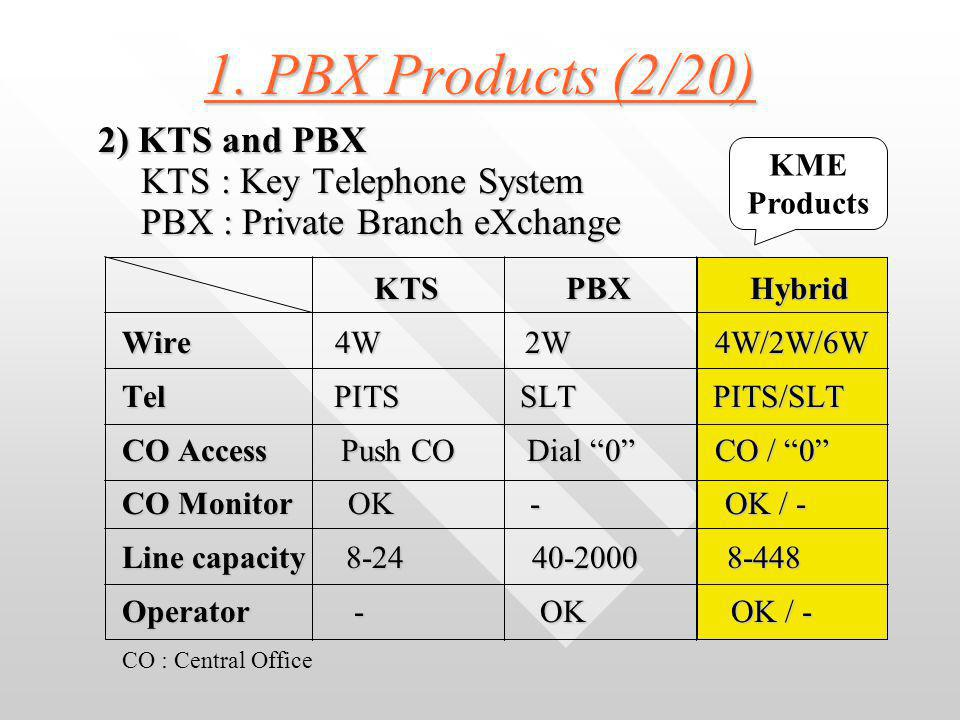 1. PBX Products (1/20) (1) About PBX 1) What we can do with PBX .