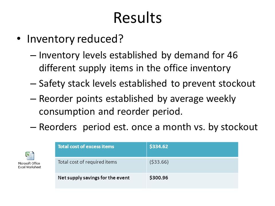 Results Inventory reduced.