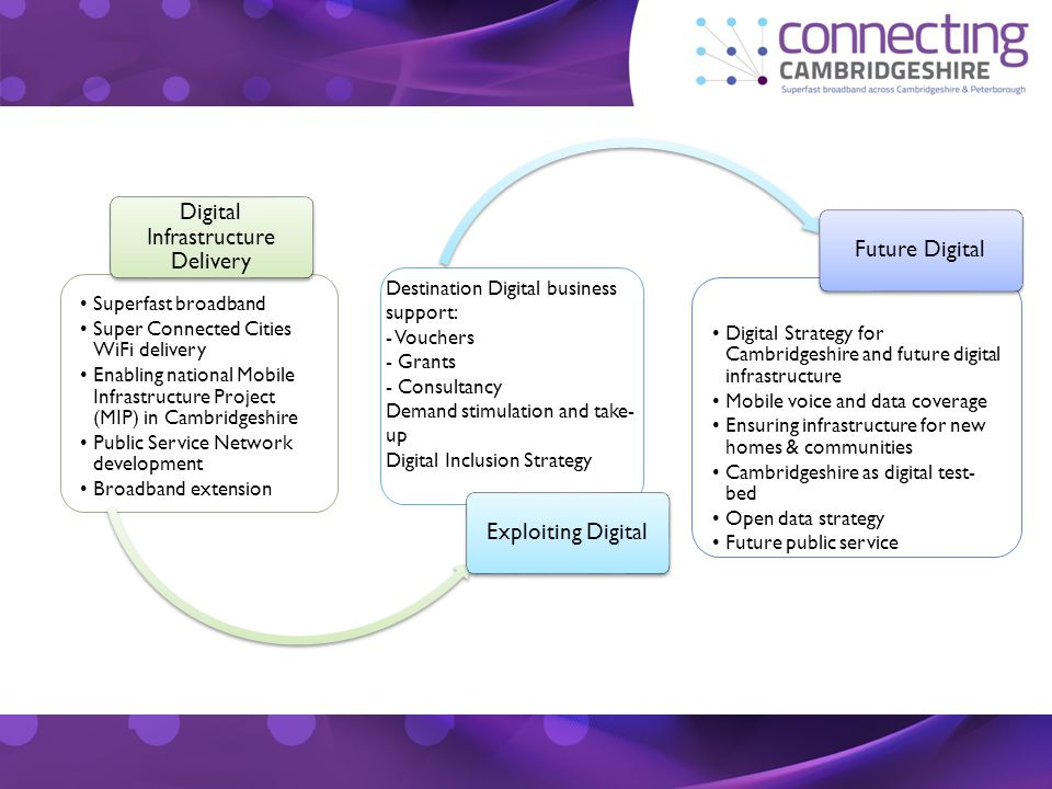 Superfast broadband Super Connected Cities WiFi delivery Enabling national Mobile Infrastructure Project (MIP) in Cambridgeshire Public Service Network development Broadband extension Digital Infrastructure Delivery Exploiting Digital Digital Strategy for Cambridgeshire and future digital infrastructure Mobile voice and data coverage Ensuring infrastructure for new homes & communities Cambridgeshire as digital test- bed Open data strategy Future public service Future Digital Destination Digital business support: - Vouchers - Grants - Consultancy Demand stimulation and take- up Digital Inclusion Strategy
