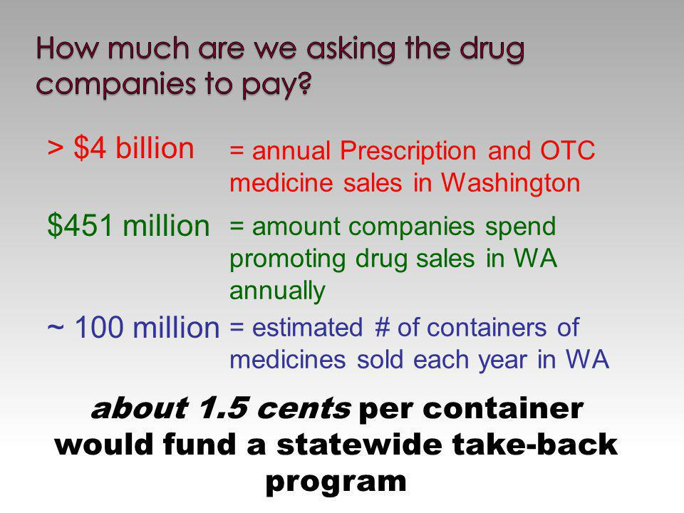 > $4 billion $451 million ~ 100 million = annual Prescription and OTC medicine sales in Washington = amount companies spend promoting drug sales in WA annually = estimated # of containers of medicines sold each year in WA about 1.5 cents per container would fund a statewide take-back program