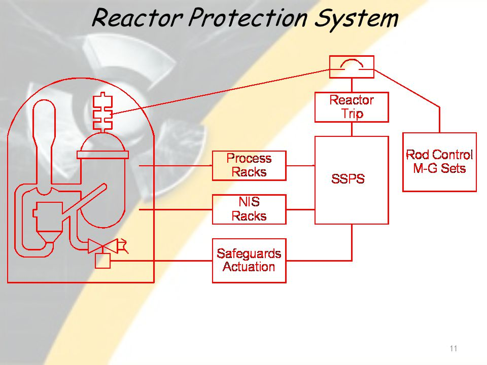 Reactor Protection System 11