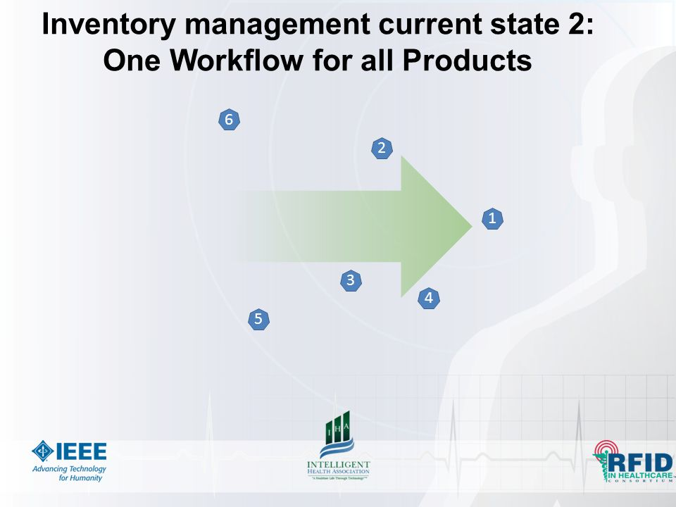 1 2 3 4 5 6 Inventory management current state 2: One Workflow for all Products