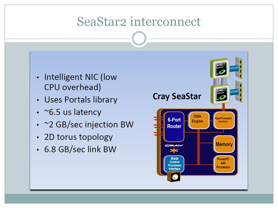 SeaStar2 interconnect