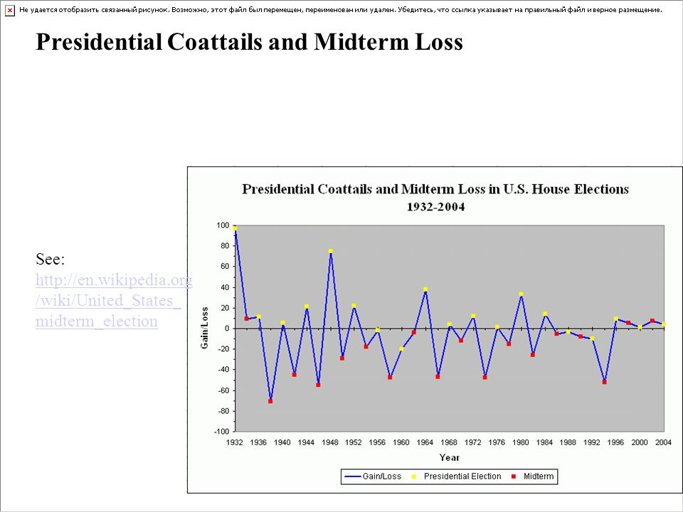 Presidential Coattails and Midterm Loss See: http://en.wikipedia.org /wiki/United_States_ midterm_election http://en.wikipedia.org /wiki/United_States_ midterm_election