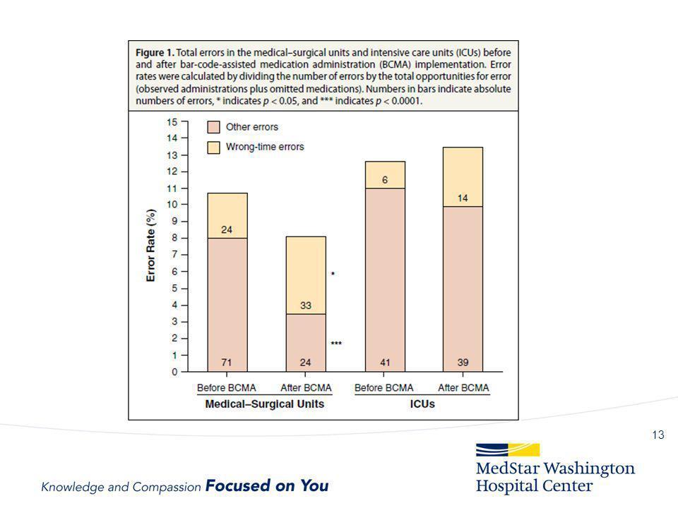Medication Error Prevention in ppt video online download