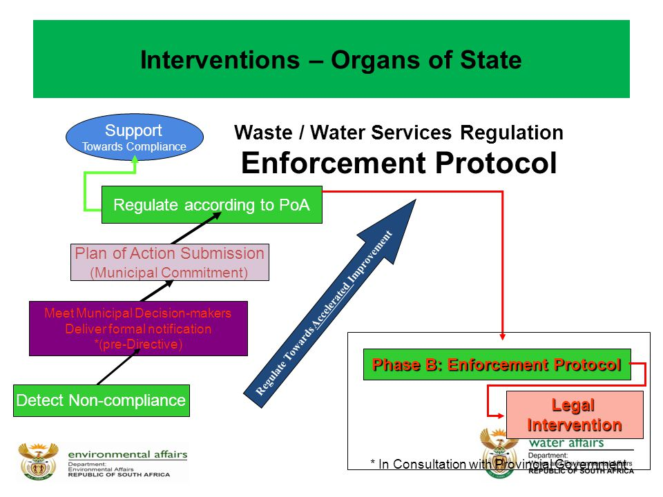 Interventions – Organs of State Waste / Water Services Regulation Enforcement Protocol Support Towards Compliance Regulate according to PoA Plan of Action Submission (Municipal Commitment) Meet Municipal Decision-makers Deliver formal notification *(pre-Directive) Detect Non-compliance Regulate Towards Accelerated Improvement * In Consultation with Provincial Government Phase B: Enforcement Protocol LegalIntervention