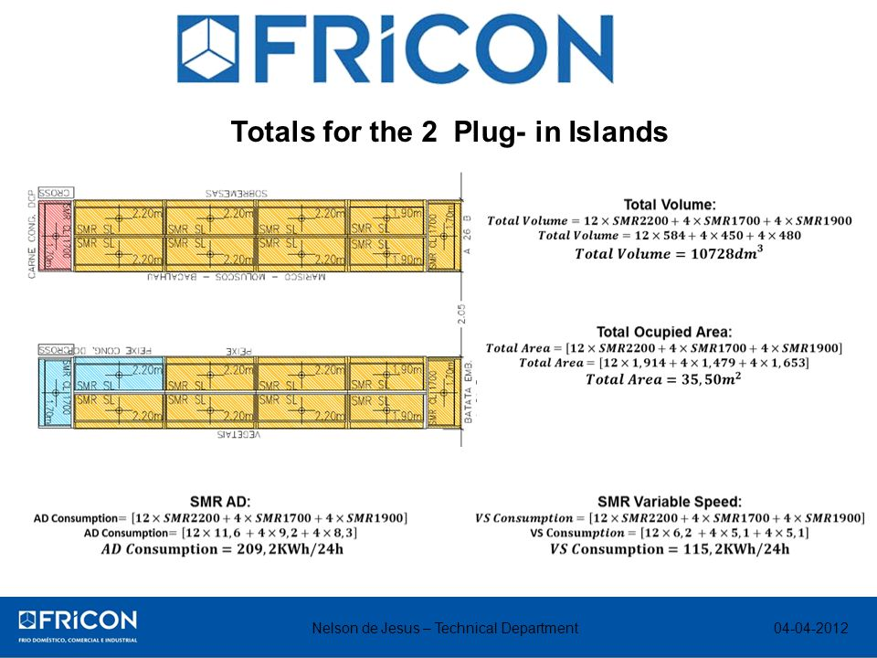 Nelson de Jesus – Technical Department Totals for the 2 Plug- in Islands 04-04-2012