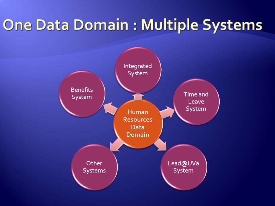Human Resources Data Domain Integrated System Time and Leave System Lead@UVa System Other Systems Benefits System