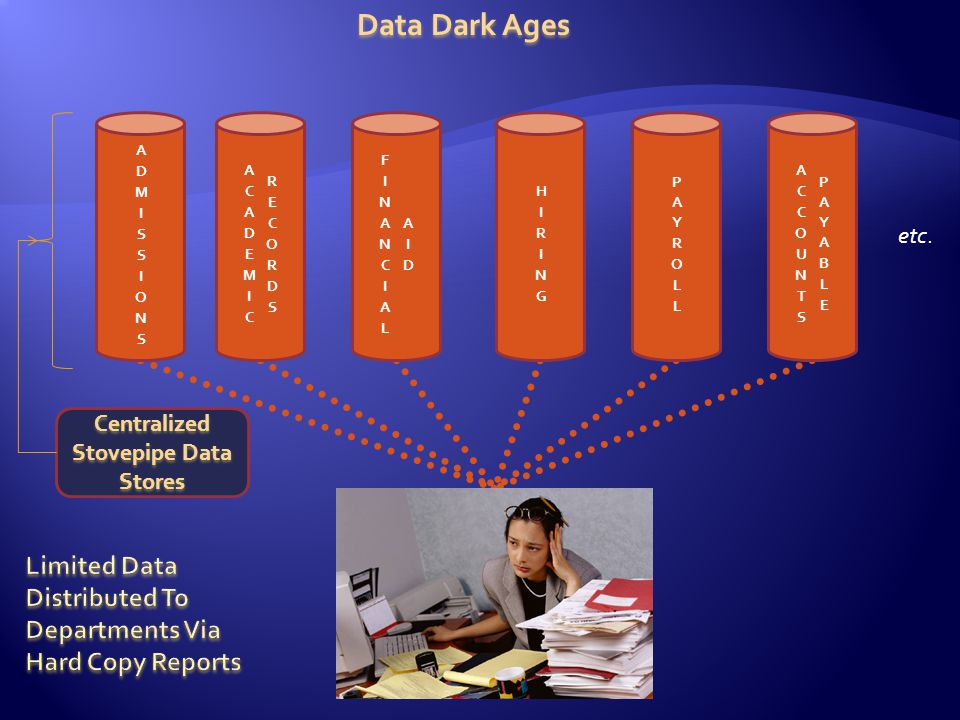 etc. Data Dark Ages Centralized Stovepipe Data Stores