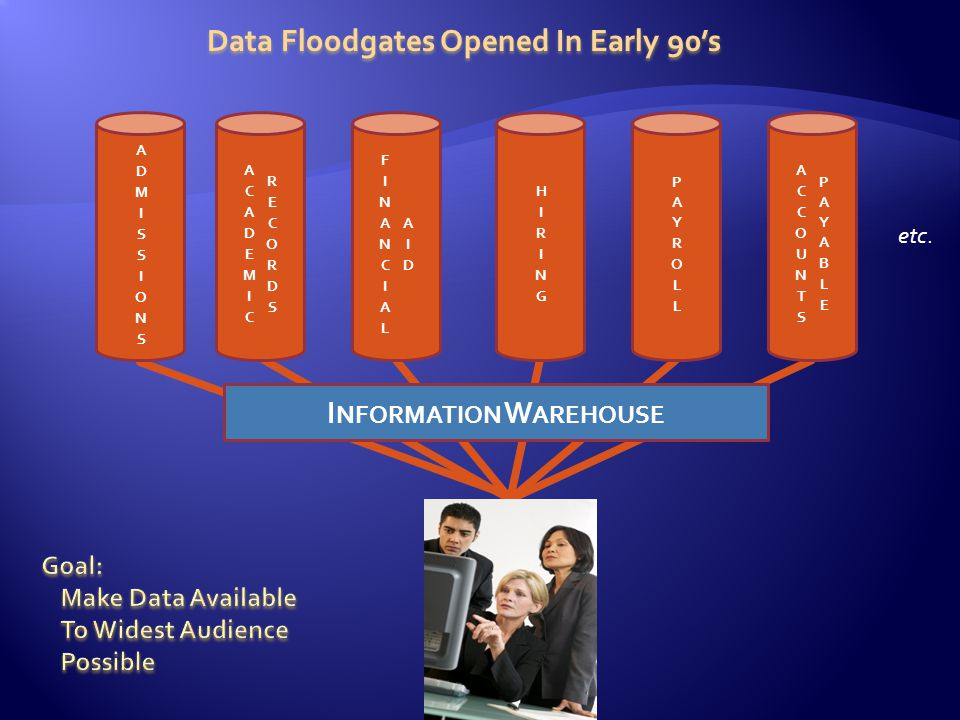 etc. Data Floodgates Opened In Early 90s I NFORMATION W AREHOUSE