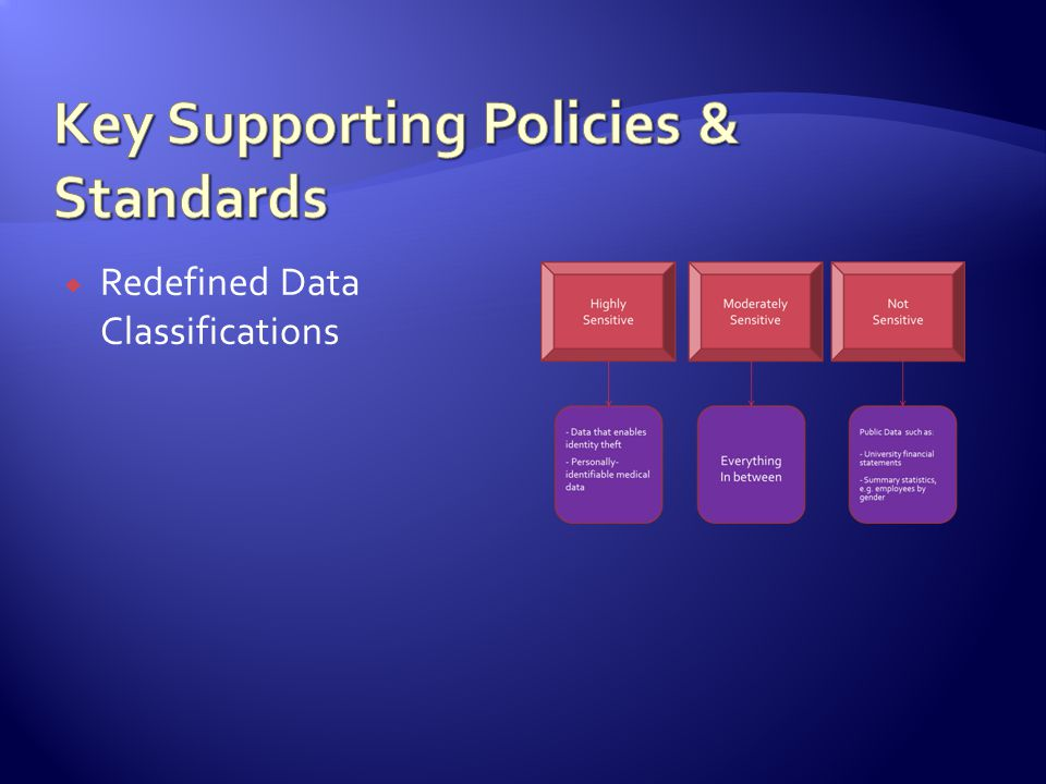 Redefined Data Classifications