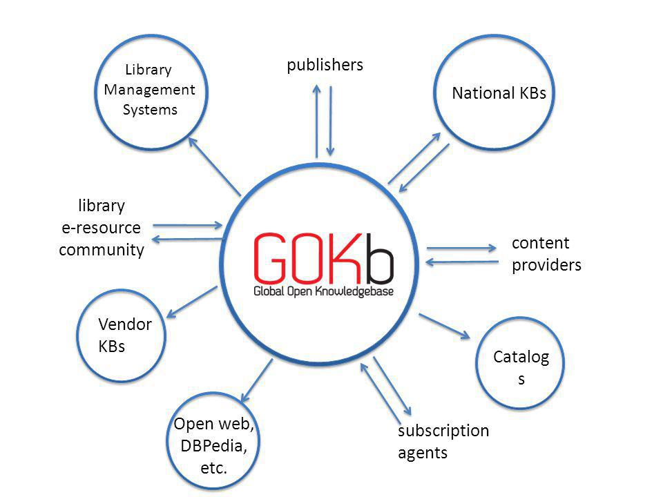 National KBs Library Management Systems Vendor KBs subscription agents library e-resource community content providers publishers Catalog s Open web, DBPedia, etc.