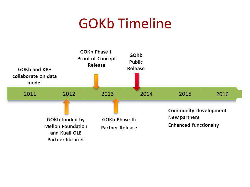 GOKb Timeline 20122013201420152011 2016 GOKb and KB+ collaborate on data model GOKb Phase I: Proof of Concept Release GOKb funded by Mellon Foundation and Kuali OLE Partner libraries GOKb Public Release Community development New partners Enhanced functionaity GOKb Phase II: Partner Release