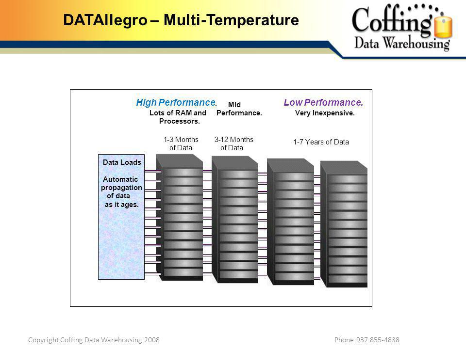 Copyright Coffing Data Warehousing 2008 Phone 937 855-4838 DATAllegro – Multi-Temperature 1-3 Months of Data 3-12 Months of Data 1-7 Years of Data High Performance.