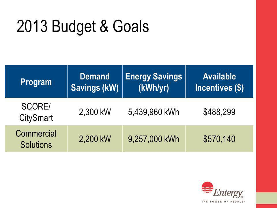 2013 Budget & Goals Program Demand Savings (kW) Energy Savings (kWh/yr) Available Incentives ($) SCORE/ CitySmart 2,300 kW5,439,960 kWh$488,299 Commercial Solutions 2,200 kW9,257,000 kWh$570,140