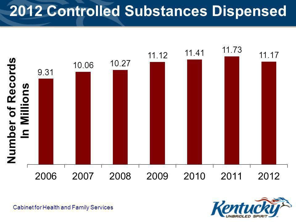 2012 Controlled Substances Dispensed Cabinet for Health and Family Services