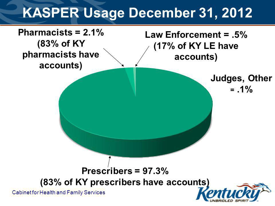 Cabinet for Health and Family Services KASPER Usage December 31, 2012 Law Enforcement =.5% (17% of KY LE have accounts) Prescribers = 97.3% (83% of KY prescribers have accounts) Pharmacists = 2.1% (83% of KY pharmacists have accounts) Judges, Other =.1%