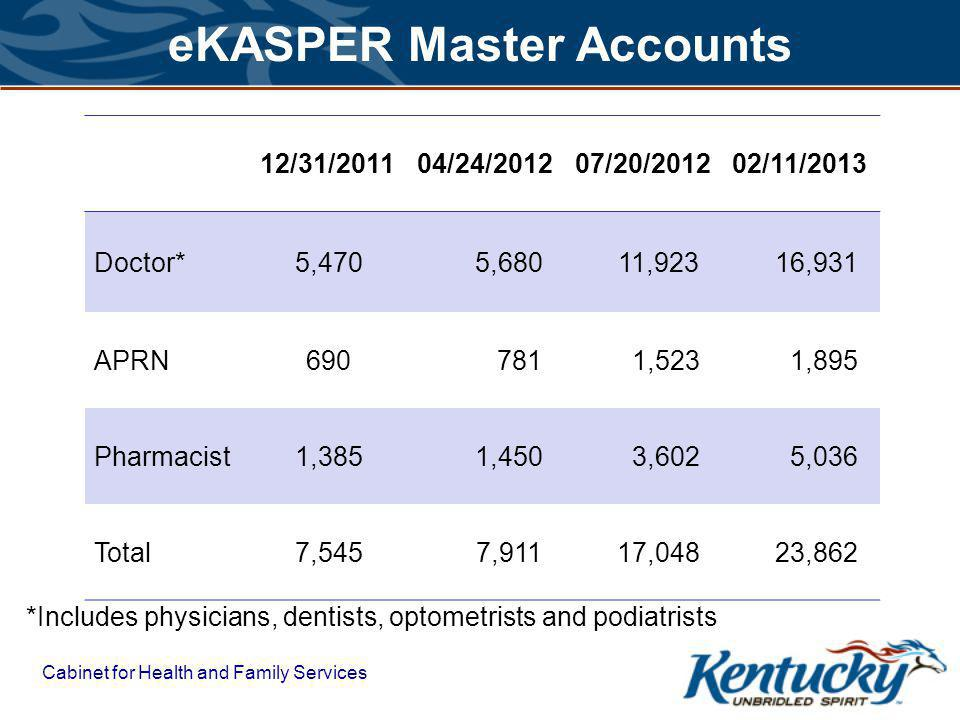 Cabinet for Health and Family Services eKASPER Master Accounts 12/31/201104/24/201207/20/201202/11/2013 Doctor*5,470 5,680 11,923 16,931 APRN690 781 1,523 1,895 Pharmacist1,385 1,450 3,602 5,036 Total7,545 7,911 17,048 23,862 *Includes physicians, dentists, optometrists and podiatrists