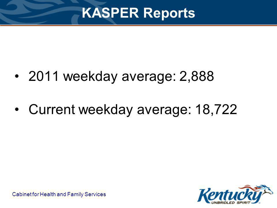 Cabinet for Health and Family Services KASPER Reports 2011 weekday average: 2,888 Current weekday average: 18,722