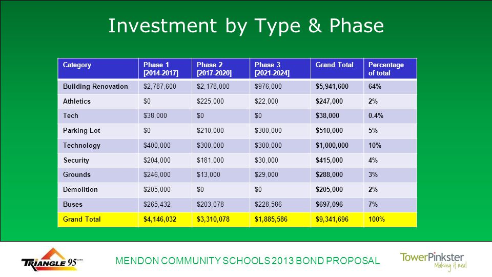 MENDON COMMUNITY SCHOOLS 2013 BOND PROPOSAL Investment by Type & Phase CategoryPhase 1 [2014-2017] Phase 2 [2017-2020] Phase 3 [2021-2024] Grand TotalPercentage of total Building Renovation$2,787,600$2,178,000$976,000$5,941,60064% Athletics$0$225,000$22,000$247,0002% Tech$38,000$0 $38,0000.4% Parking Lot$0$210,000$300,000$510,0005% Technology$400,000$300,000 $1,000,00010% Security$204,000$181,000$30,000$415,0004% Grounds$246,000$13,000$29,000$288,0003% Demolition$205,000$0 $205,0002% Buses$265,432$203,078$228,586$697,0967% Grand Total$4,146,032$3,310,078$1,885,586$9,341,696100%