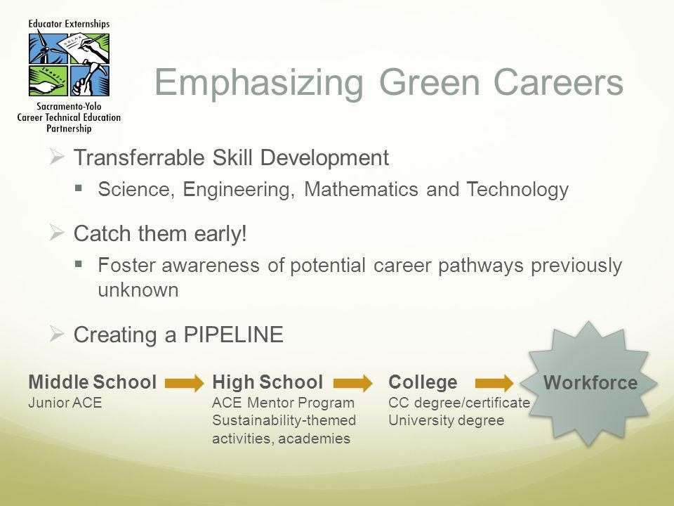 Emphasizing Green Careers Transferrable Skill Development Science, Engineering, Mathematics and Technology Catch them early.