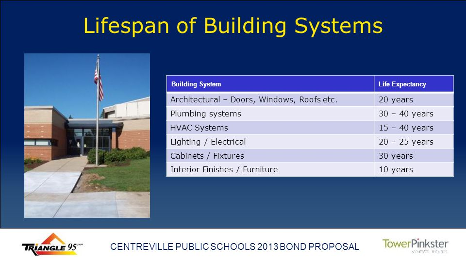 CENTREVILLE PUBLIC SCHOOLS 2013 BOND PROPOSAL Lifespan of Building Systems Building SystemLife Expectancy Architectural – Doors, Windows, Roofs etc.20 years Plumbing systems30 – 40 years HVAC Systems 15 – 40 years Lighting / Electrical20 – 25 years Cabinets / Fixtures 30 years Interior Finishes / Furniture 10 years