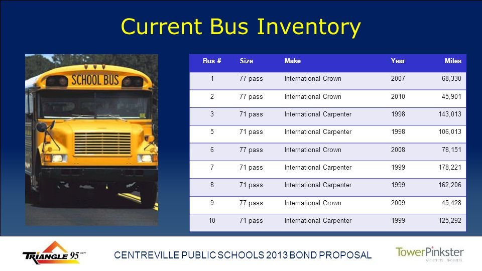 CENTREVILLE PUBLIC SCHOOLS 2013 BOND PROPOSAL Current Bus Inventory Bus #SizeMakeYearMiles 177 passInternational Crown200768,330 277 passInternational Crown201045,901 371 passInternational Carpenter1998143,013 571 passInternational Carpenter1998106,013 677 passInternational Crown200878,151 771 passInternational Carpenter1999178,221 871 passInternational Carpenter1999162,206 977 passInternational Crown200945,428 1071 passInternational Carpenter1999125,292