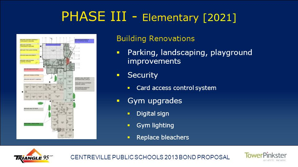 CENTREVILLE PUBLIC SCHOOLS 2013 BOND PROPOSAL PHASE III - Elementary [2021] Building Renovations Parking, landscaping, playground improvements Security Card access control system Gym upgrades Digital sign Gym lighting Replace bleachers