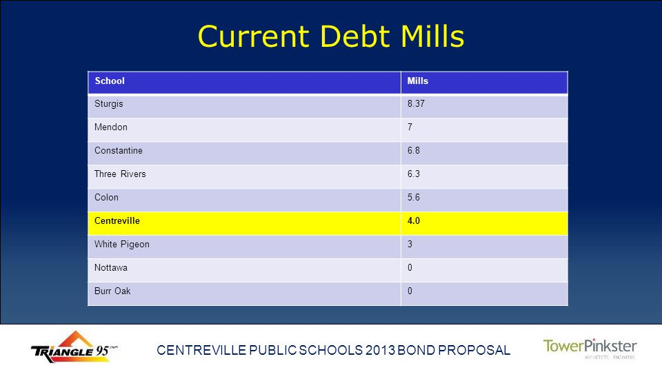 CENTREVILLE PUBLIC SCHOOLS 2013 BOND PROPOSAL Current Debt Mills SchoolMills Sturgis8.37 Mendon7 Constantine6.8 Three Rivers6.3 Colon5.6 Centreville4.0 White Pigeon3 Nottawa0 Burr Oak0