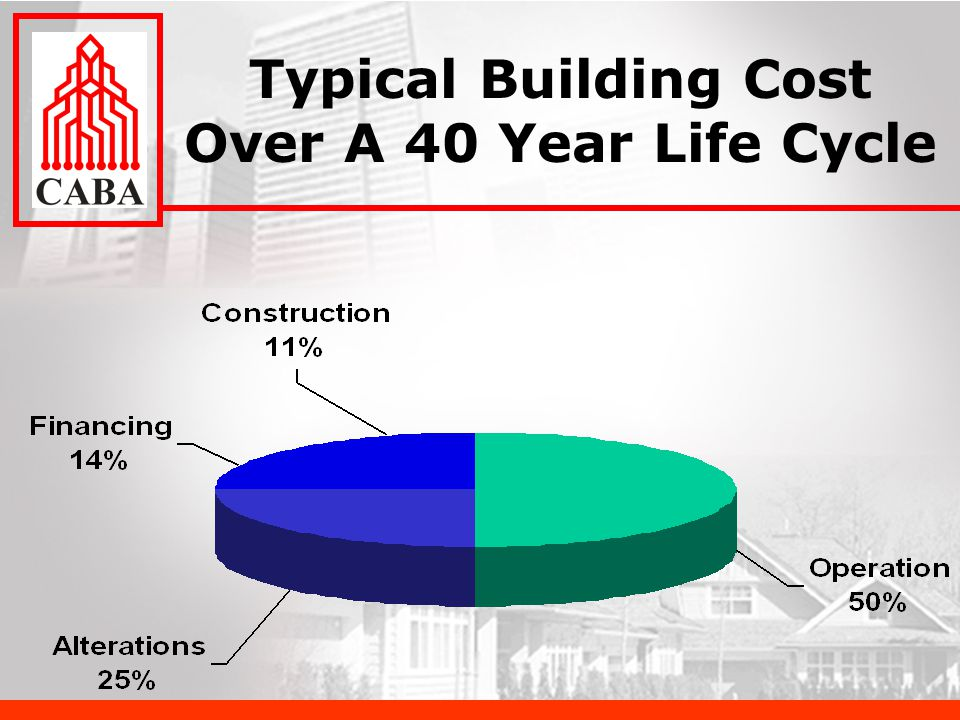 Typical Building Cost Over A 40 Year Life Cycle