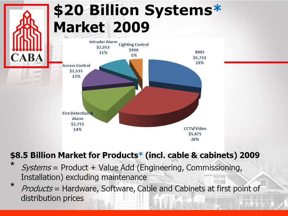 $20 Billion Systems* Market 2009 * Systems = Product + Value Add (Engineering, Commissioning, Installation) excluding maintenance * Products = Hardware, Software, Cable and Cabinets at first point of distribution prices $8.5 Billion Market for Products* (incl.