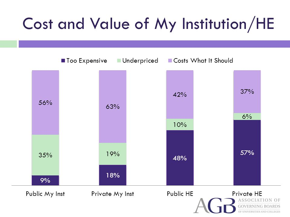 Cost and Value of My Institution/HE