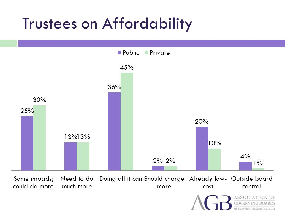 Trustees on Affordability