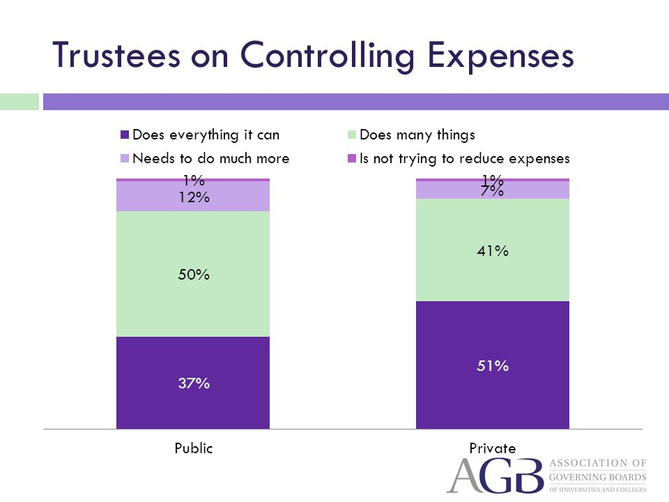 Trustees on Controlling Expenses
