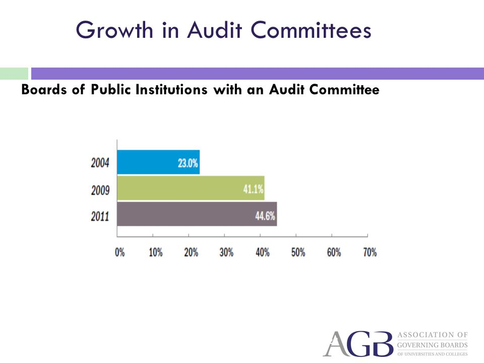 Growth in Audit Committees Boards of Public Institutions with an Audit Committee 24