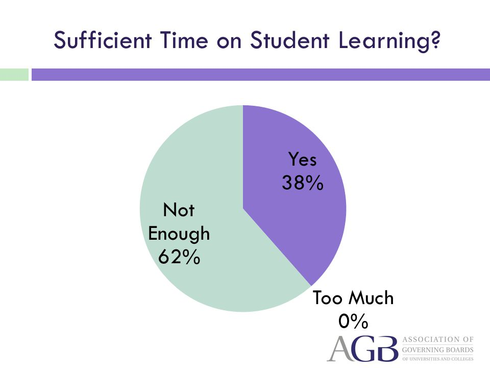 Sufficient Time on Student Learning