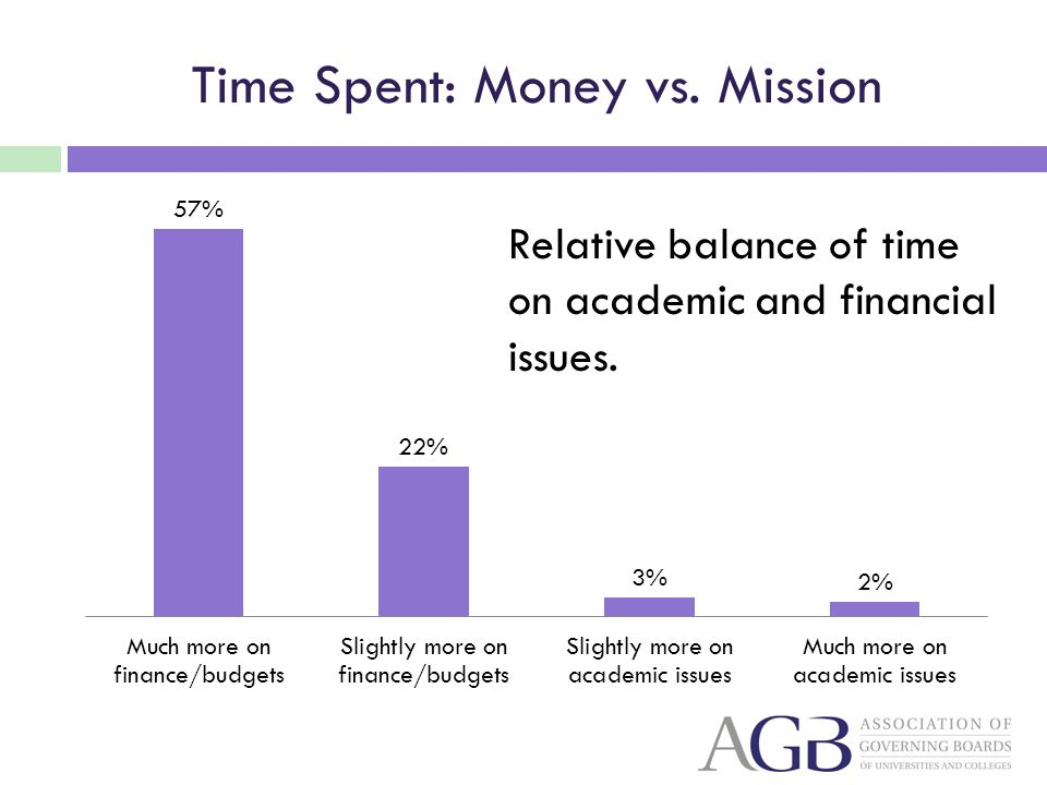 Time Spent: Money vs. Mission Relative balance of time on academic and financial issues.