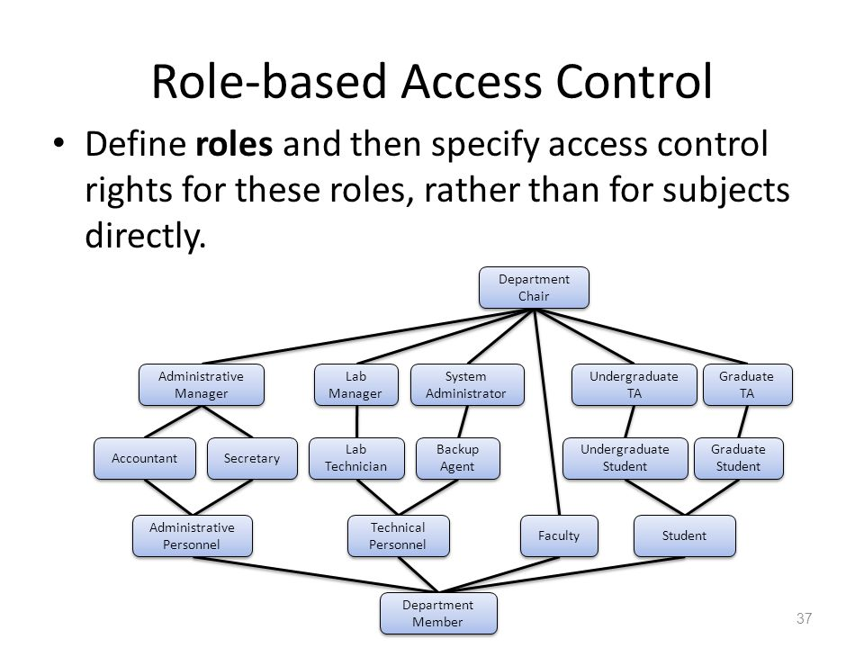 Role-based Access Control Define roles and then specify access control rights for these roles, rather than for subjects directly.